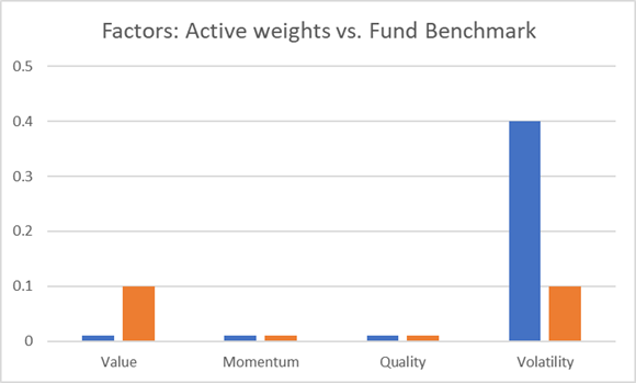 Active weight vs. fund benchmark