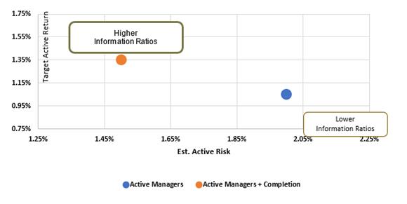 Information ratios after completion portfolio added
