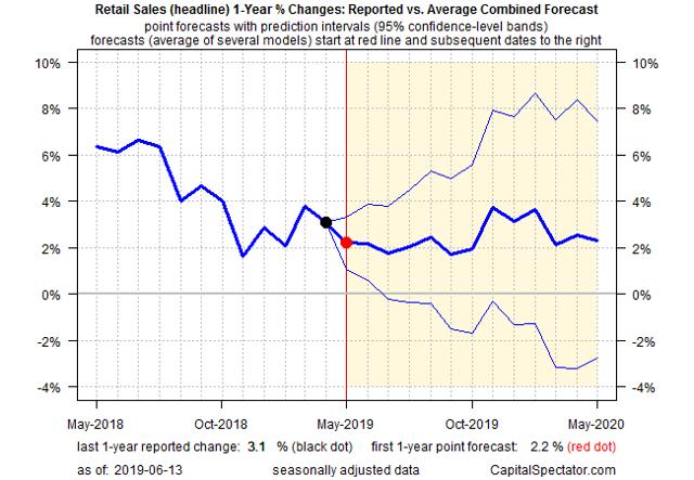 Simulating Survey-Based Consensus Forecasts With Econometrics