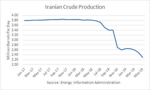 Iran Deal Could Cause Oil Price Collapse