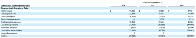 Celebrity Dining: BYND S1 filing revenue table