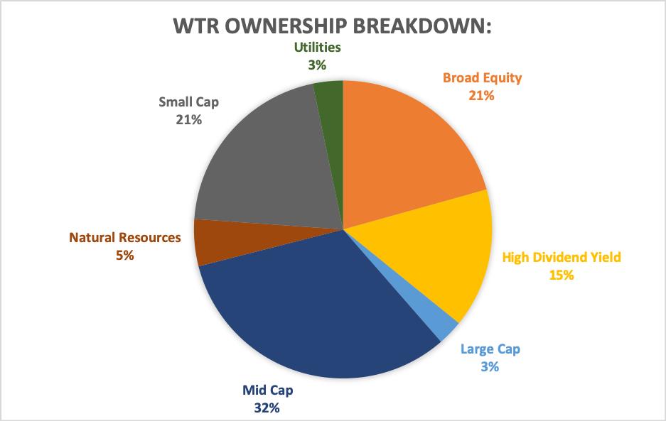 broad peak investment advisers aum utilities