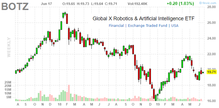 BOTZ: Robotics And A.I. ETF Performance And Valuation Update - June 2019