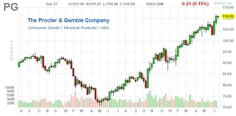 Sell Procter & Gamble Co : A 'Pretend' Growth Stock - The Procter