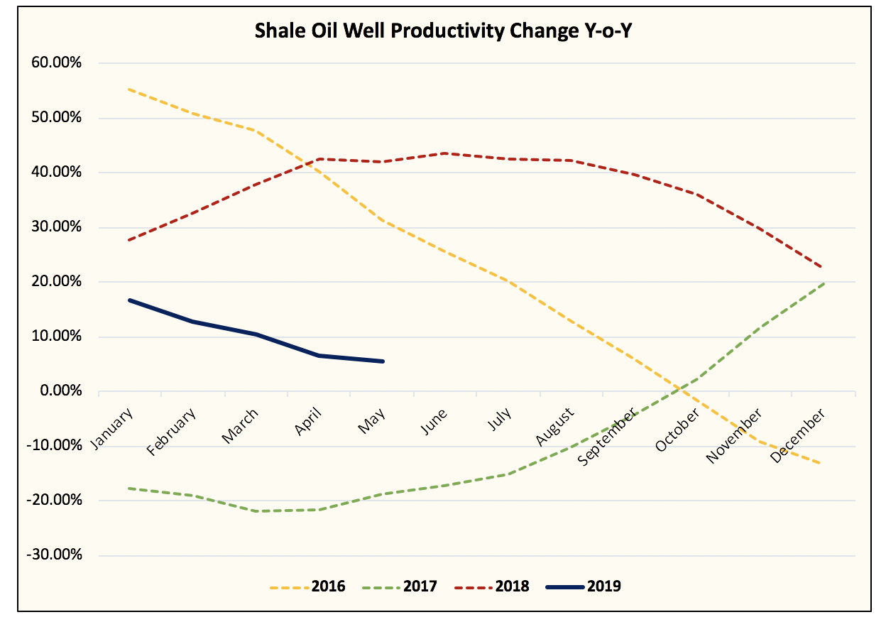 U.S. Shale Growth Is Decelerating