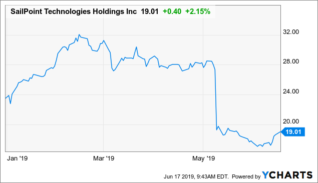 SailPoint: Cheap Valuation Makes Up For Sales Issues