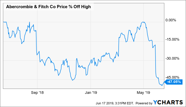 Why The Sell Off In Abercrombie Fitch Stock May Be Overdone Nyse Anf Seeking Alpha