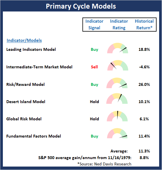 Daily State Of The Markets: Markets Never Sleep But Models Still Favor The Bulls