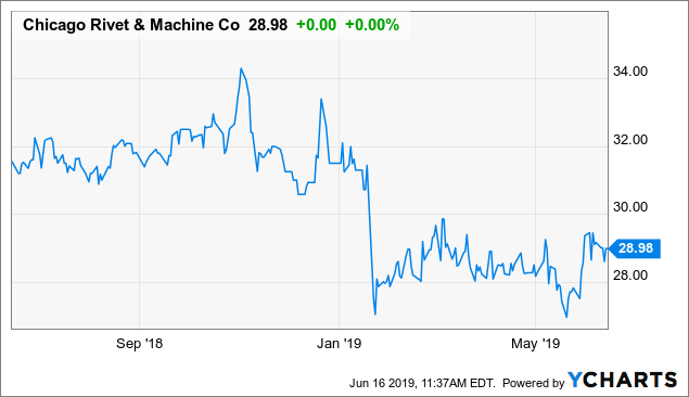 Chicago Rivet & Machine Co. Treads Water As The Market Wanes