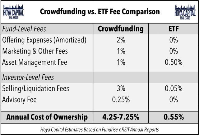 real estate crowdfunding vs ETF