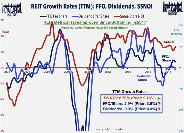 REIT growth rates