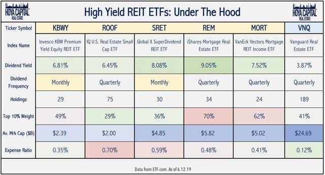 high yield real estate ETFs