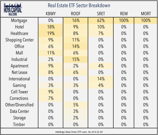 real estate sector ETFs