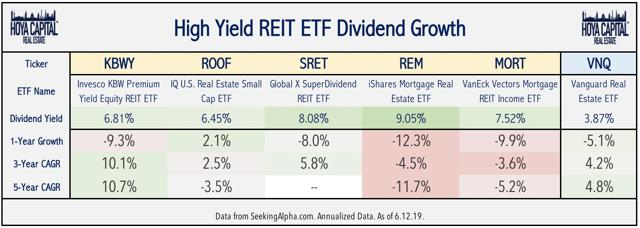 dividend yield real estate