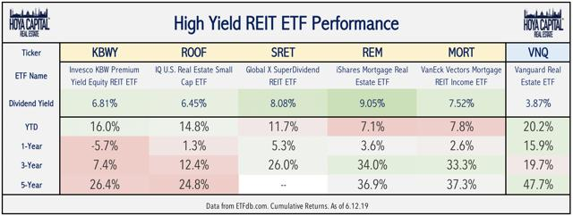 high yield real estate ETF performance