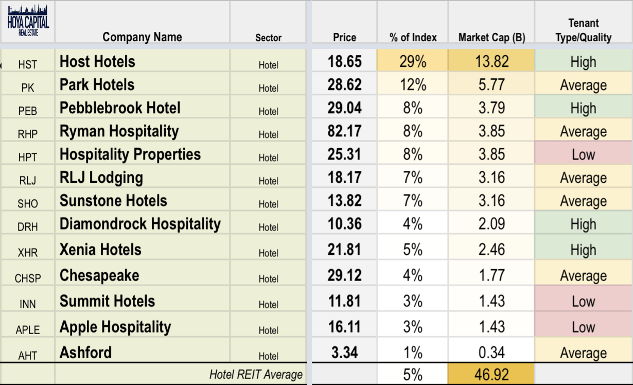 Hotel REITs: As Airbnb Readies IPO, A Look At Industry Fundamentals