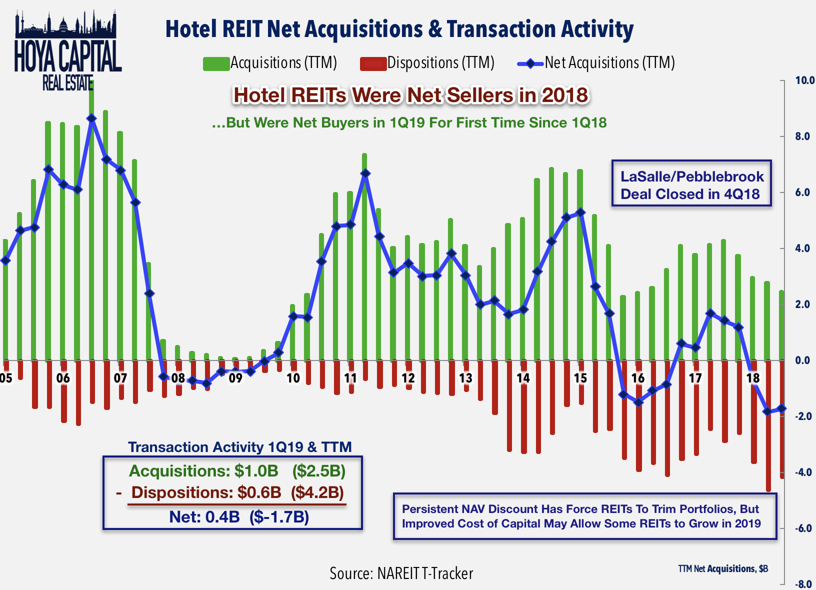 Hotel REITs: As Airbnb Readies IPO, A Look At Industry