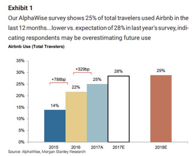 Airbnb ipo price estimate