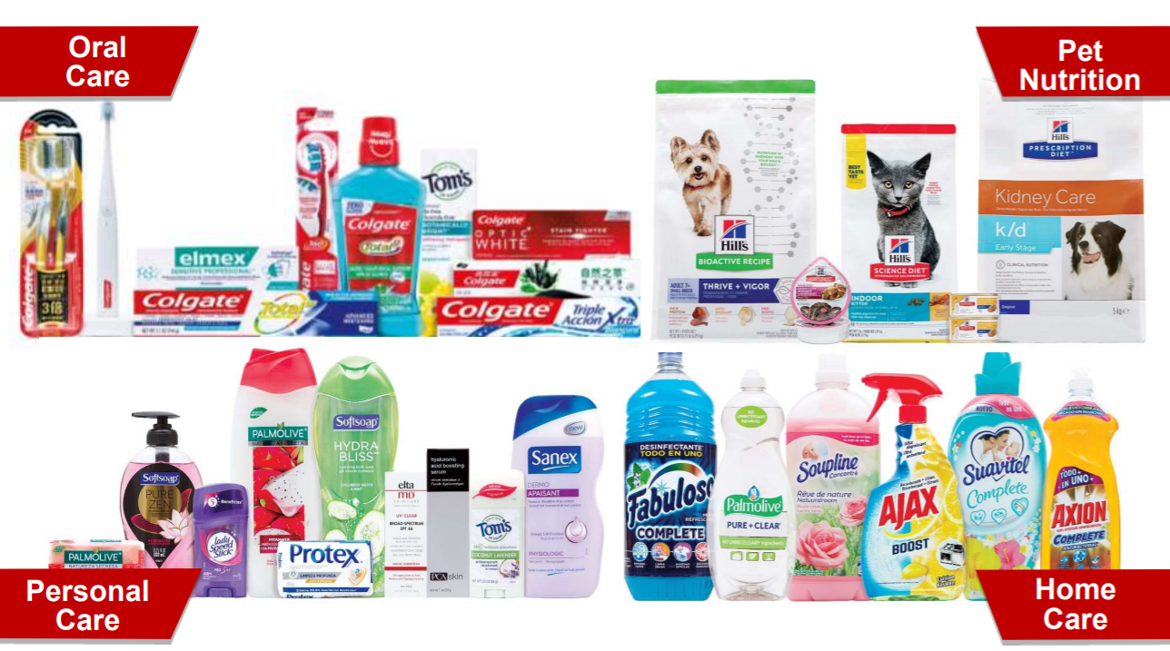 Colgate-Palmolive: Not A Good Time To Accumulate Stock