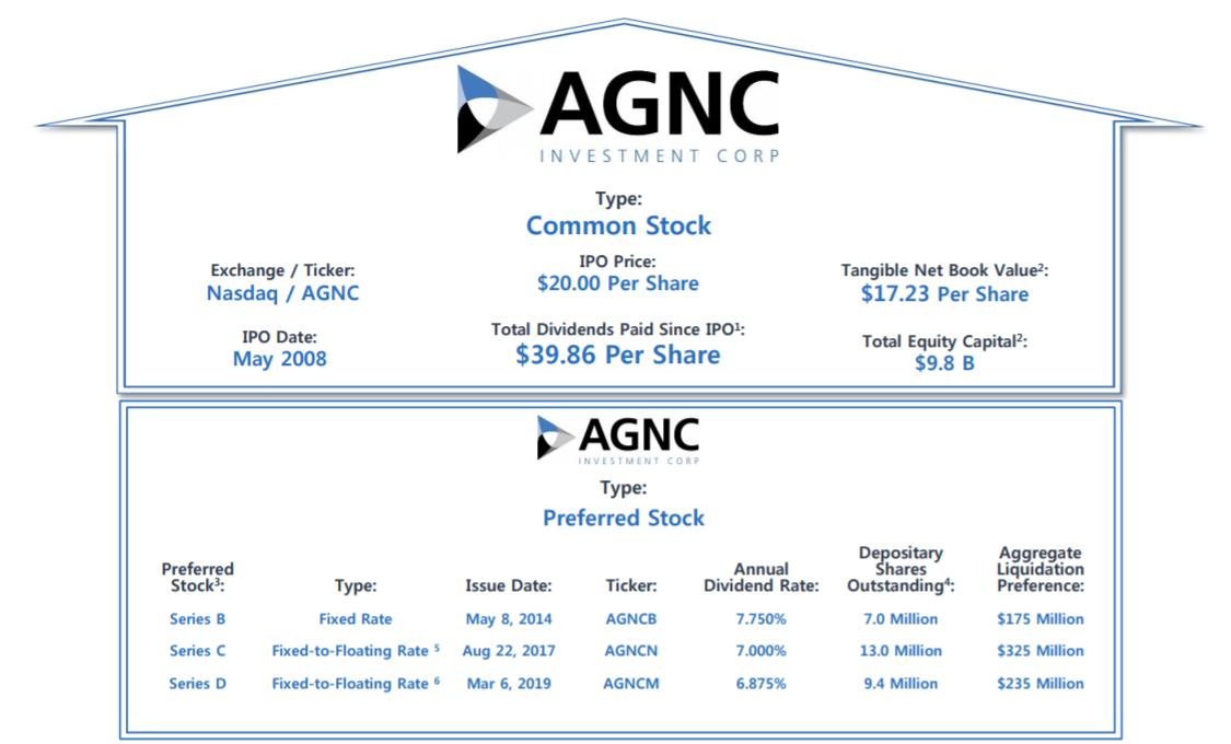 Agnc Investment
