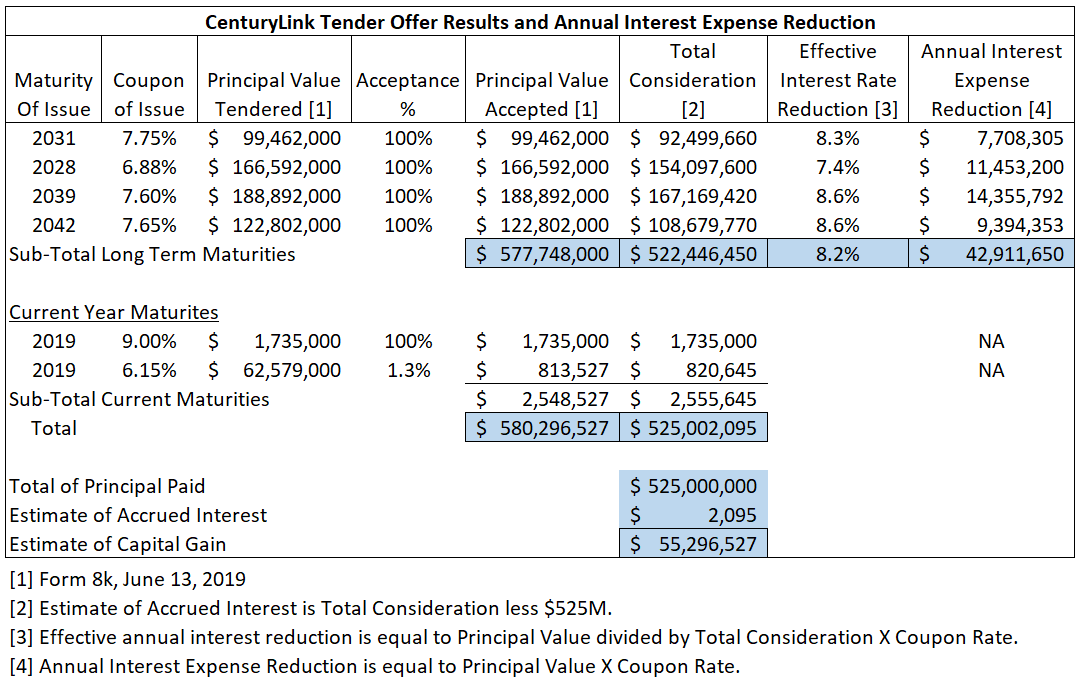 CenturyLink Deleveraging And Asset Protection Plan - CenturyLink