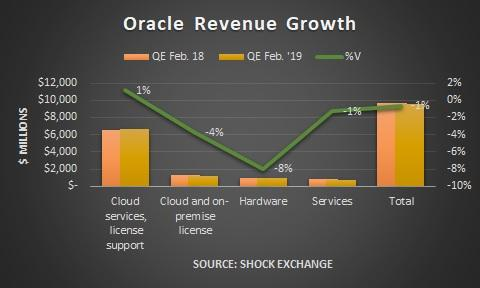 Oracle revenue growth