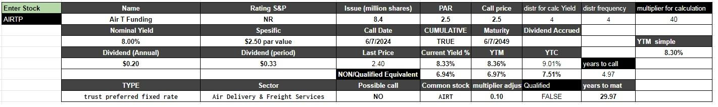 Air T Funding: An Unusual Trust Preferred Stock IPO Has