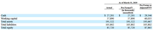 Celebrity Dining: RVLV balance sheet