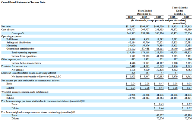 Celebrity Dining: RVLV income statement