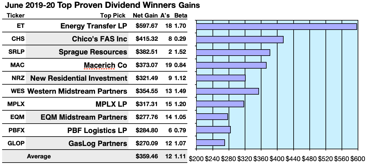 Proven Dividend Winners For June By Yield And Net Gain