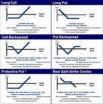 Image result for options strategies