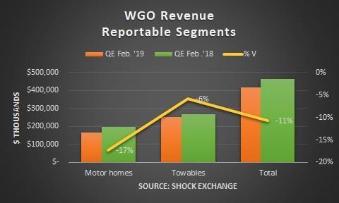 Winnebago revenue growth
