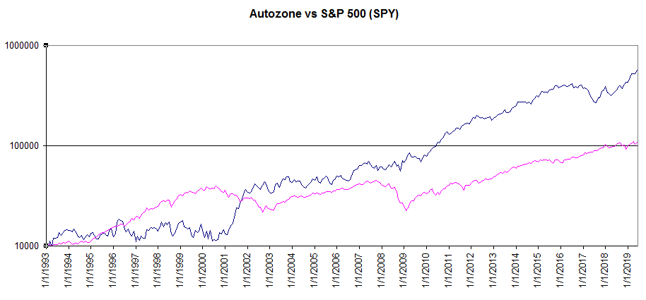 AutoZone Is A Pretty Good 'Sit And Wait' Stock