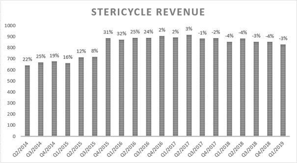 Stericycle: My Bullishness Is Fading - Stericycle, Inc