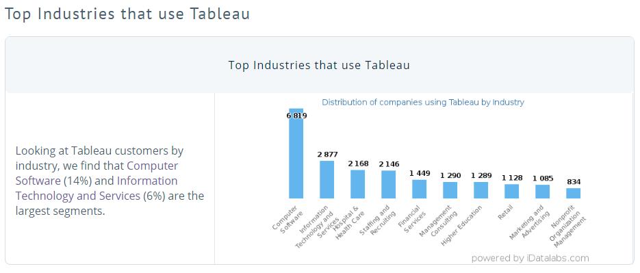 Salesforce.com: The Tableau Acquisition Is A Game Changer