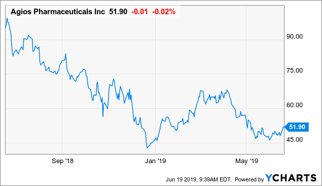 Agios A Buy On Stock Price Retreat, Cholangiocarcinoma Results