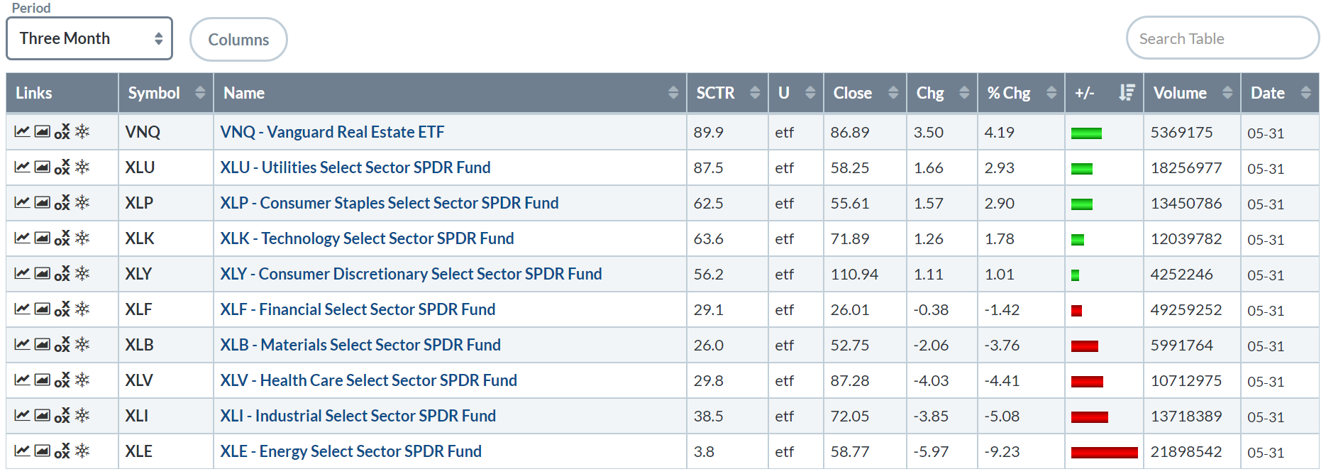 Sector ETF Week In Review For May 27-31 | Seeking Alpha