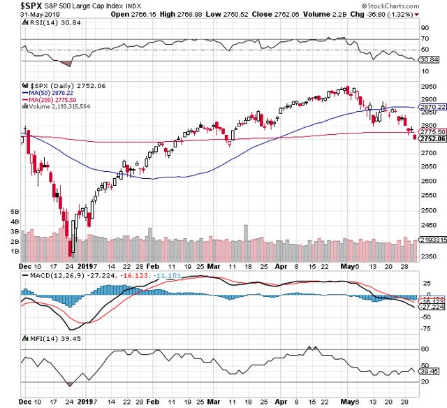 https://c.stockcharts.com/c-sc/sc?s=%24SPX&p=D&b=5&g=0&i=t9176530041c&r=1559412619286