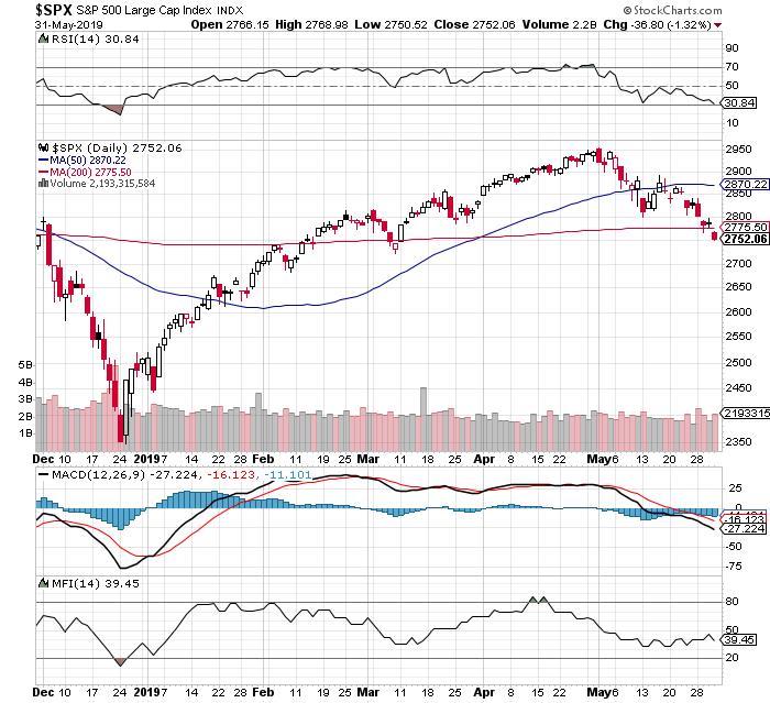 Winning Bounce/Lag Momentum Stocks For Week 23 Of 2019 (June