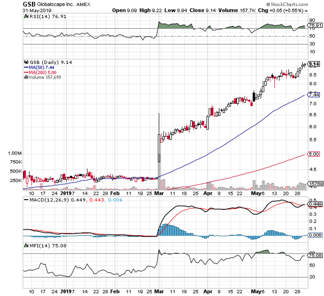 https://c.stockcharts.com/c-sc/sc?s=GSB&p=D&b=5&g=0&i=t3618342396c&r=1559422022772