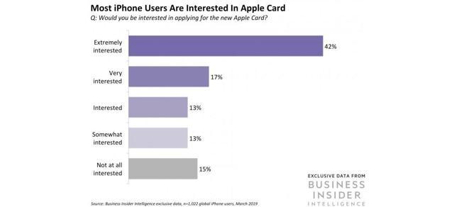 Apple Card Will Boost Goldman's Revenue