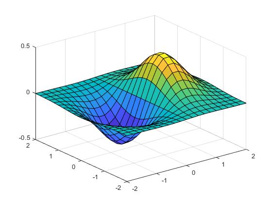 https://de.mathworks.com/help/examples/graphics/win64/QueryPlotBoxAspectRatioExample_01.png