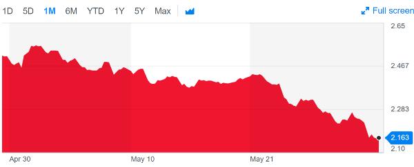 Treasury yield stocks forcing Fed
