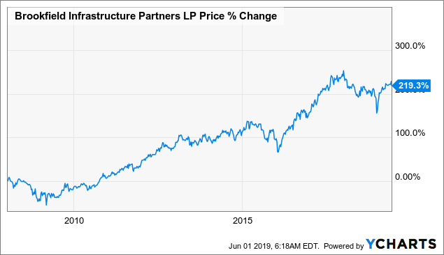 Brookfield Infrastructure Partners: A Unique Investment Opportunity In Infrastructure