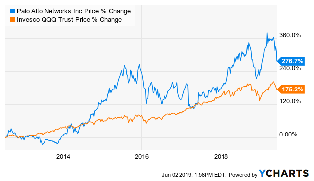 Palo Alto Networks In The Cloud - The Selloff Appears