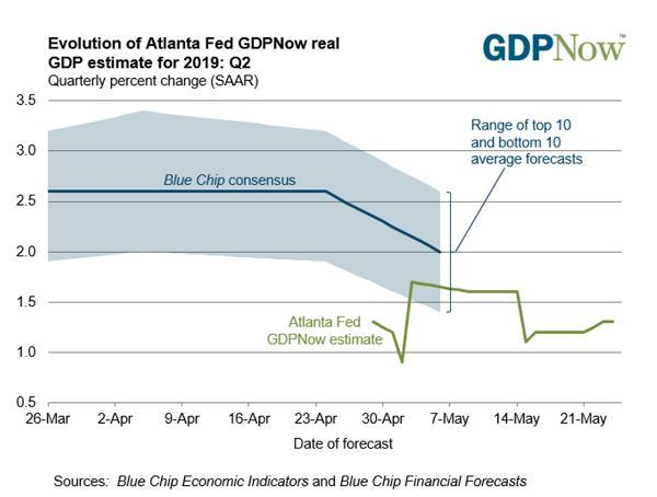 GDP stocks forcing Fed