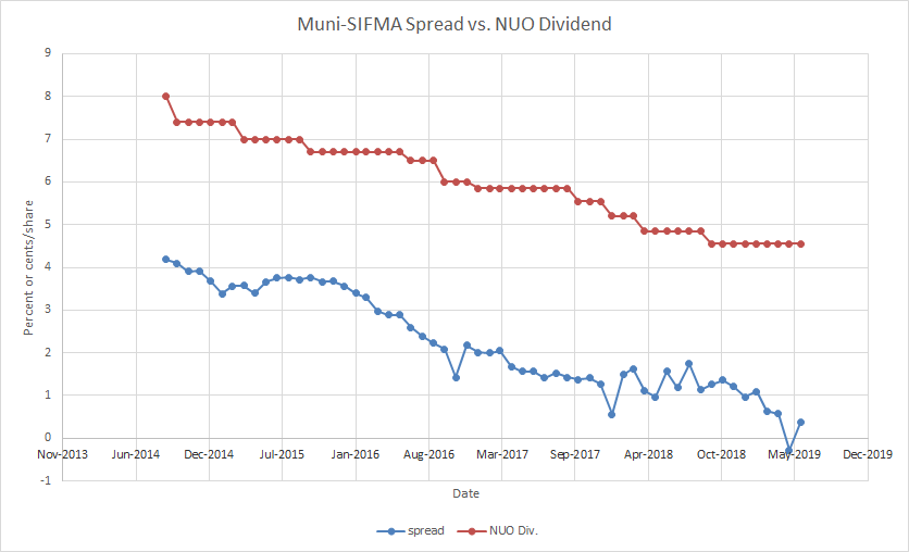 Leveraged Municipal Bond Funds - Expect Dividend Growth