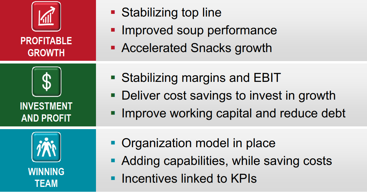 Campbell Soup: Investor Day In Focus