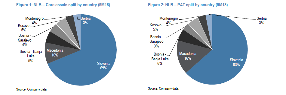 Just Privatized Largest Slovenian Bank NLB With 12.5% Dividend Yield Trading At 0.7 Price/Book