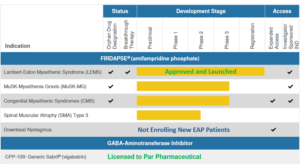 Catalyst Pharmaceuticals: Beaten-Down Orphan Drug Company